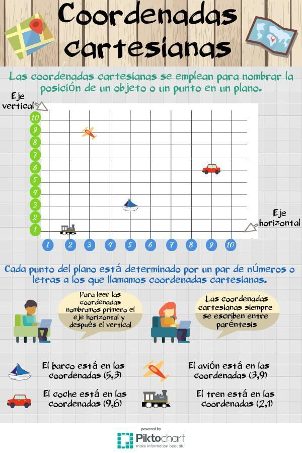 Coordenadas cartesianas | @Piktochart Infographic