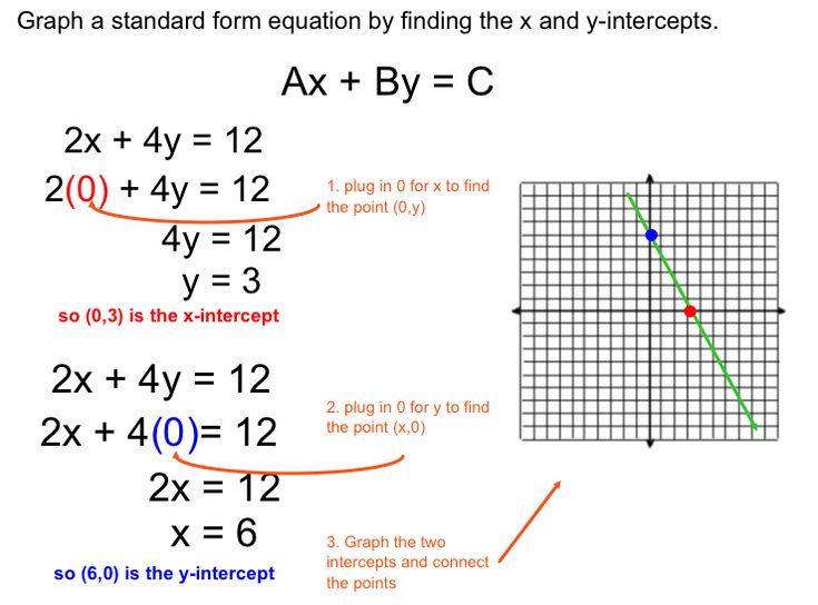 Algebra Formulas By Color Posters  Graphic Organizer  Cerca Con