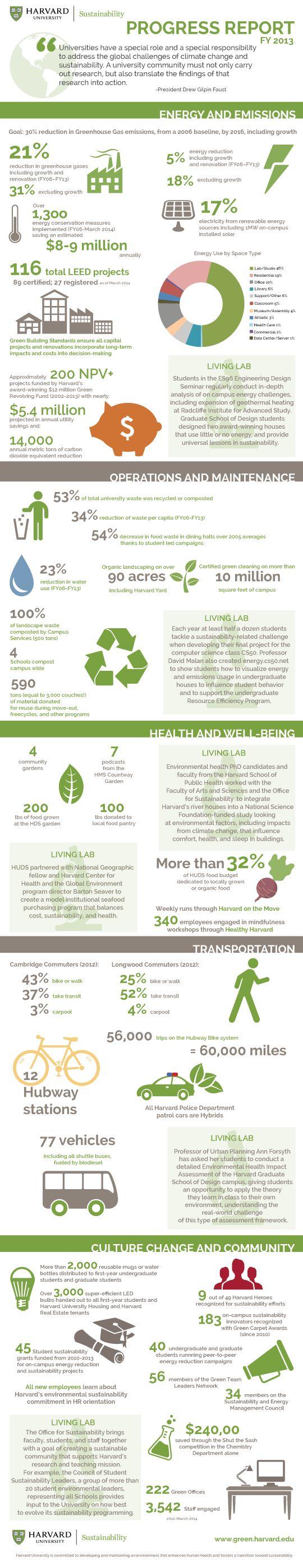 Sustainability Progress Report | Sustainability at Harvard Impact Report