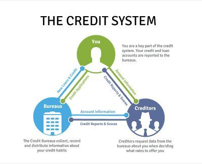 Best Credit Score  Credit Report Disputes Images On
