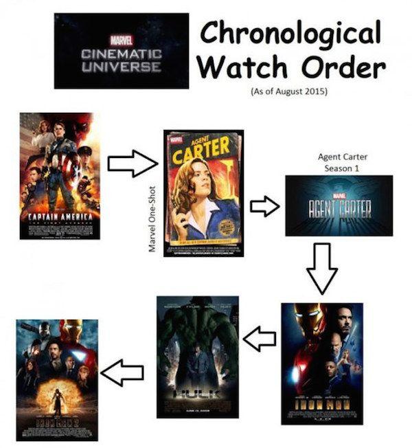 Marvel cinematic universe movies order - Cfb kingston