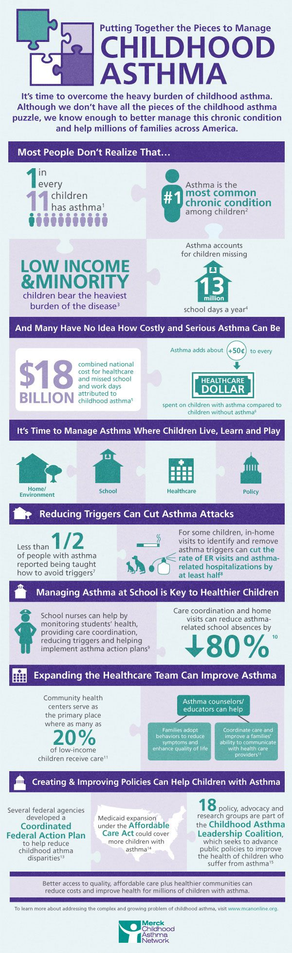 #INFOgraphic > Fighting Children Asthma: Did you know that asthma is the most common chronic disease among children and that brings about 13KK of missing school days in America? This report addresses 4 approaches to better management of childhood asthma.  > http://infographicsmania.com/fighting-children-asthma/