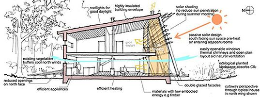 passive solar section