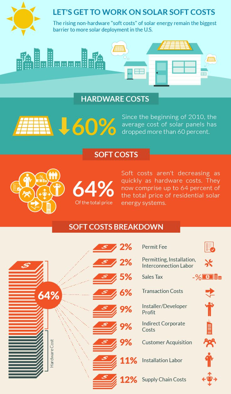 Awesome Infographic About The Soft Costs Of Solar Energy