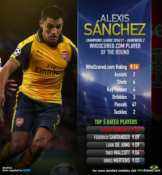 Champions League POTR: Alexis Sanchez had two assists against FC Basel...