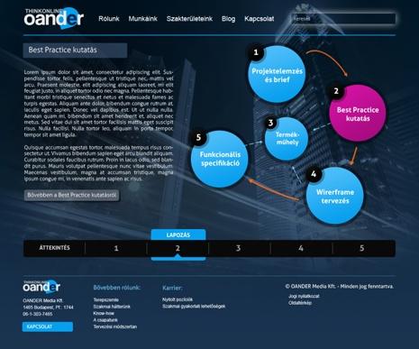 Oander.hu concept
