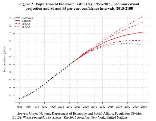 http://nextbigfuture.com/2015/10/world-population-likely-10-billion-in.html
