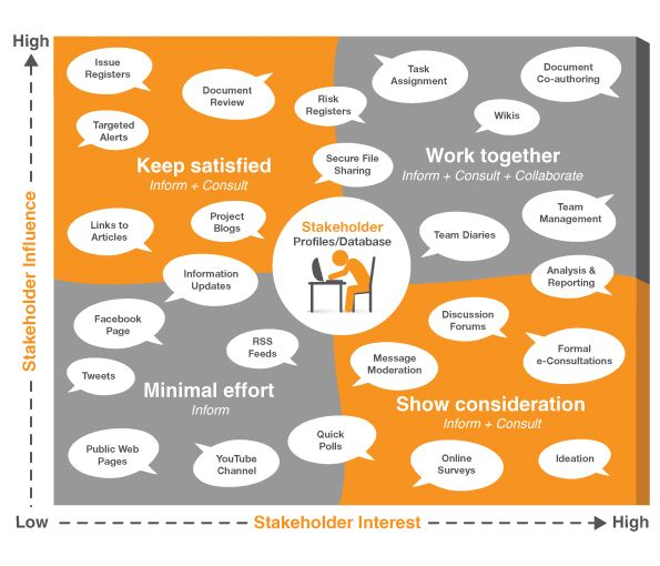 stakeholder engagement and interest, strategies from high to low