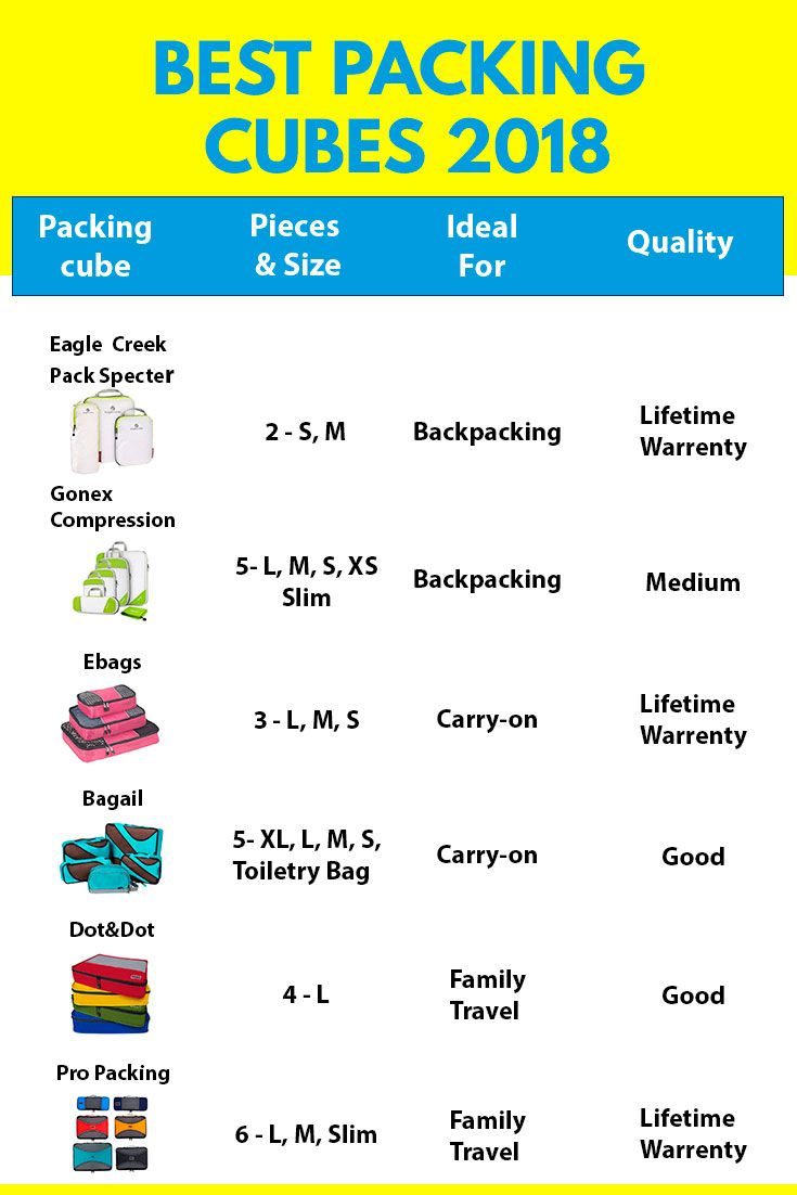 Packing Cubes are an indispensable item while traveling. Discover why? And which are the best packing cubes for traveling for 2018 in our packing cube guide...********************************** Best packing cubes | Packing cubes for backpacks | packing cubes for carry-ons