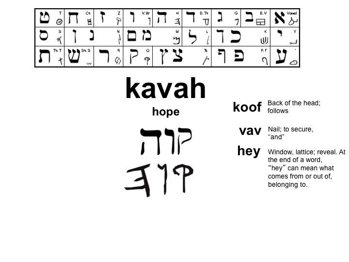 write in hebrew in word