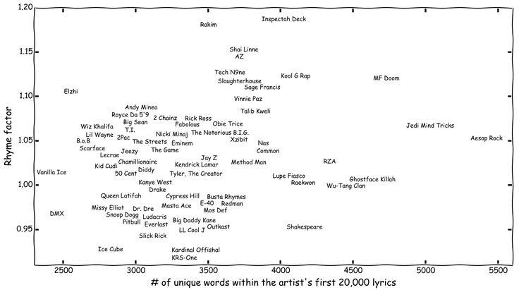algorithm scores rap lyrics