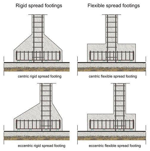 Best 25 footing foundation ideas on pinterest concrete for Basement construction types