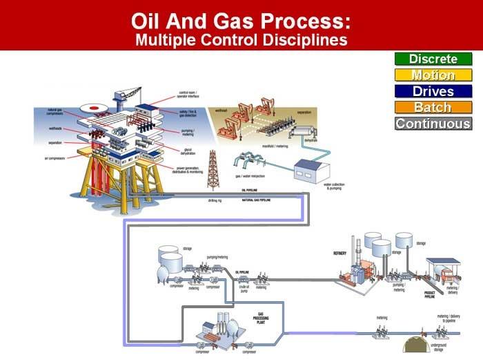 process | Oil & Gas | Pinterest
