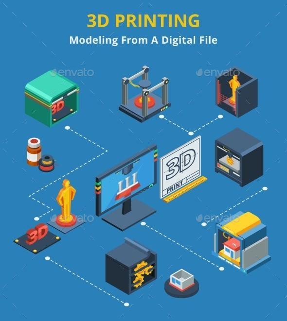Isometric 3d Printing Modeling Process Flowchart