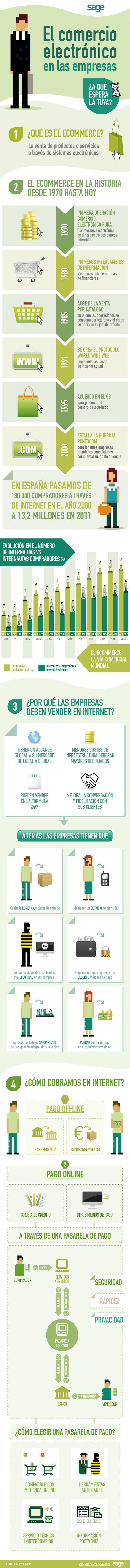 El comercio electrónico en las empresas, todos los pasos para vender en internet (infografía)