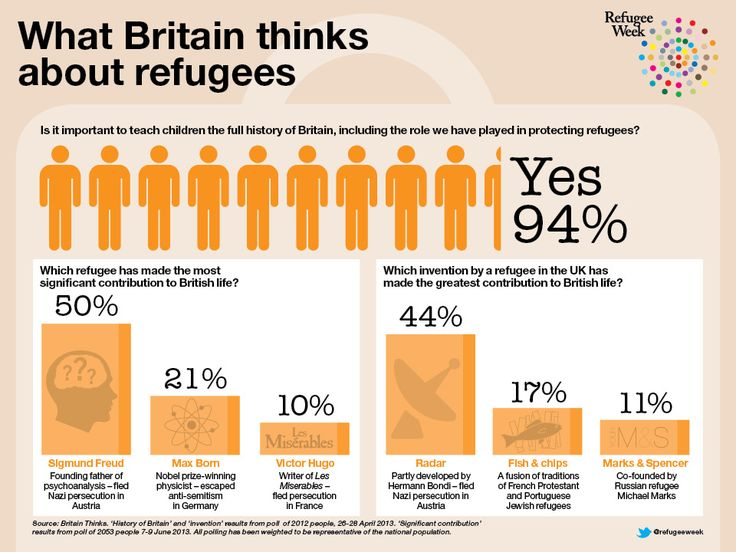 What Britain thinks about refugees - #refugeeweek