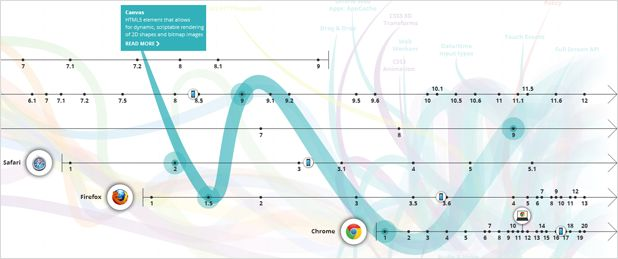 Big Data - The Evolution of the Web