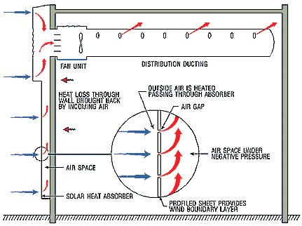 20 best Solar Wall images on Pinterest Trombe wall, Passive house - duct pressure drop calculation spreadsheet