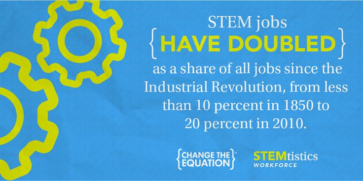 STEM jobs have doubled as a share of all jobs since the Industrial Revolution, from less than 10% in 1850 to 20% in 2010.