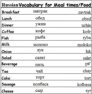 Learn Russian Vocabulary Words for Greetings, Family, and More!