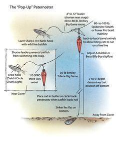 Best 25 catfish rigs ideas on pinterest best bait for for Catfish rigs for river fishing