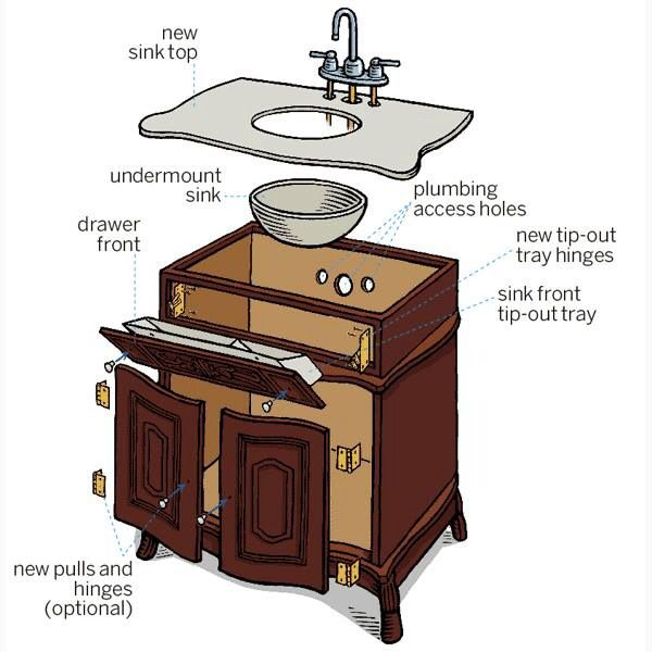 DIY Converting a Nightstand into a Vanity Sink                              …