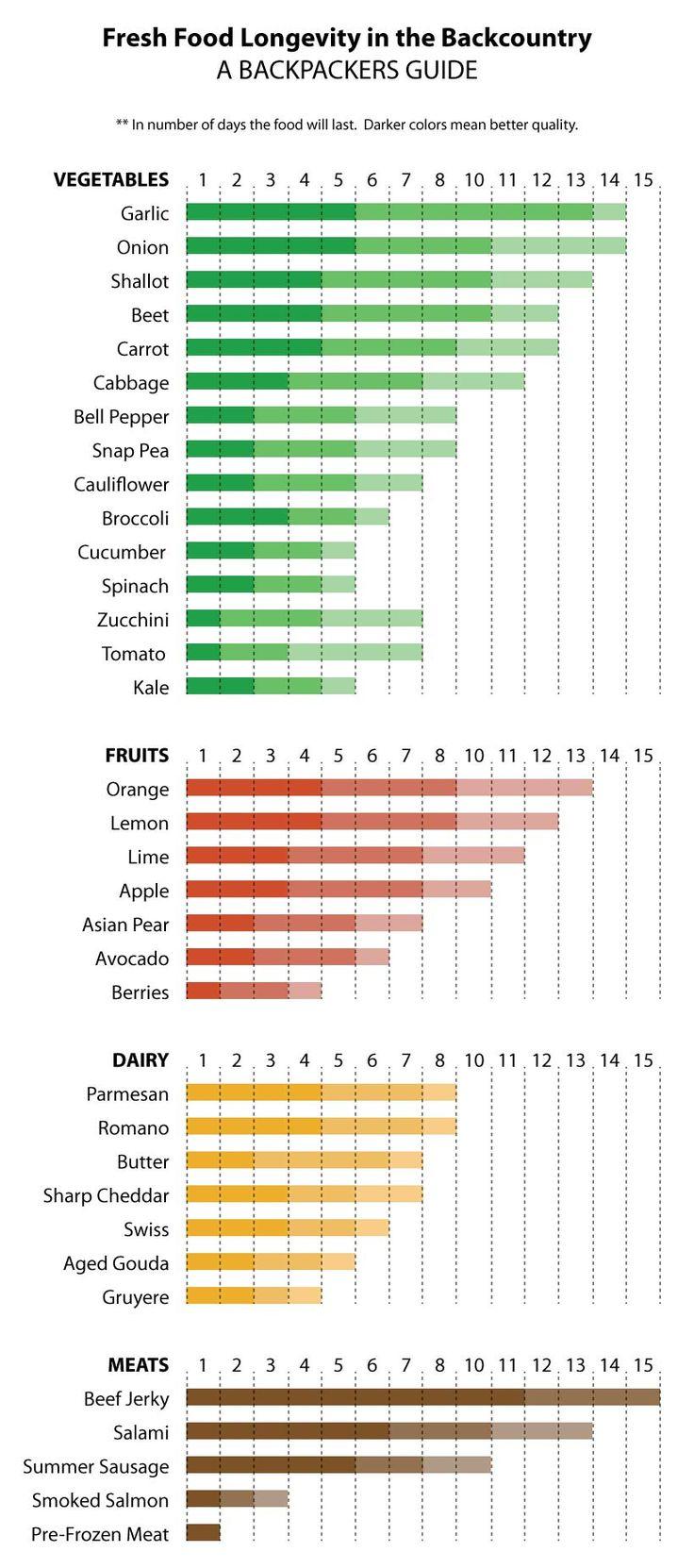 Balancing calorically dense vs fresh food hiking food