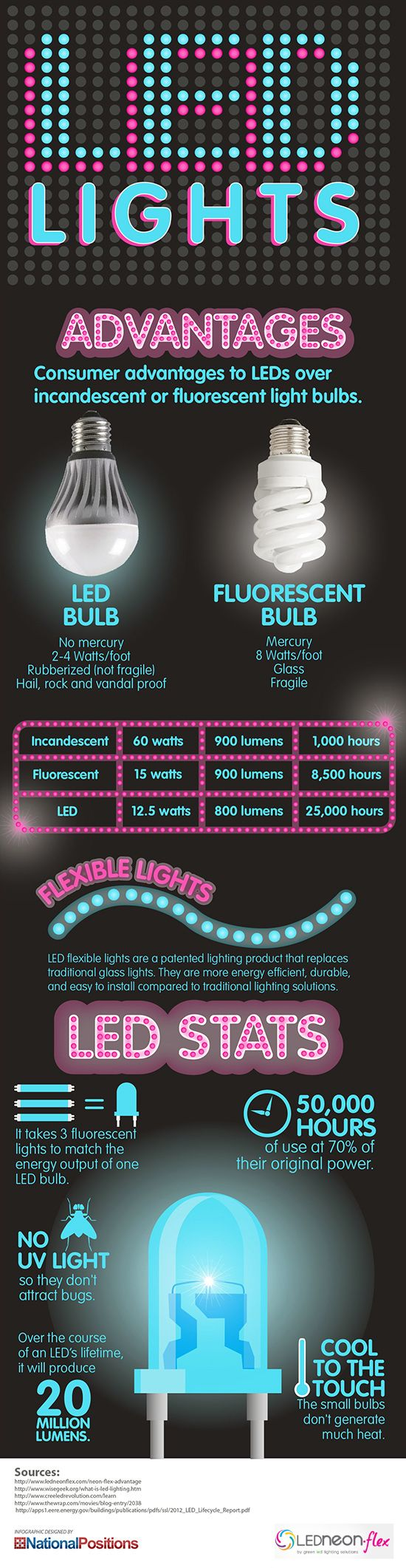 LED Lights: Advantages - LED Lights gold many advantages over traditional fluorescent bulbs.  - sponsored