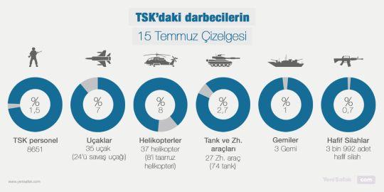 #15Temmuz Saat: 18:46 (Cumartesi)  TSK'daki darbecilerin 15 Temmuz Çizelgesi  Uçaklar, tanklar, helikopterler... Darbe girişiminde kullanılan tüm güçler.