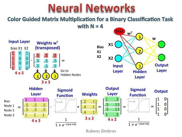 Artificial Neural Network Python Tutorial