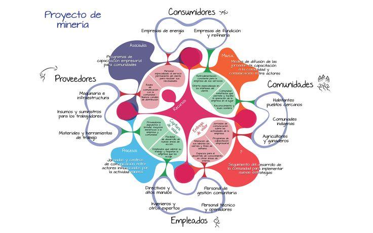 Ejemplo modelo de negocio social Business life. (Herramienta canvas).   www.businesslifemodel.com