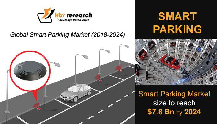 Global Smart Parking Market Kbv Research Marketing Smart Investing