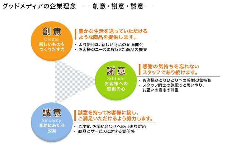 グッドメディアの企業理念  - 創意・謝意・誠意 -