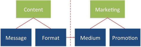 Messung von Erfolgen im Content Marketing in vier Komponenten | Online Marketing News