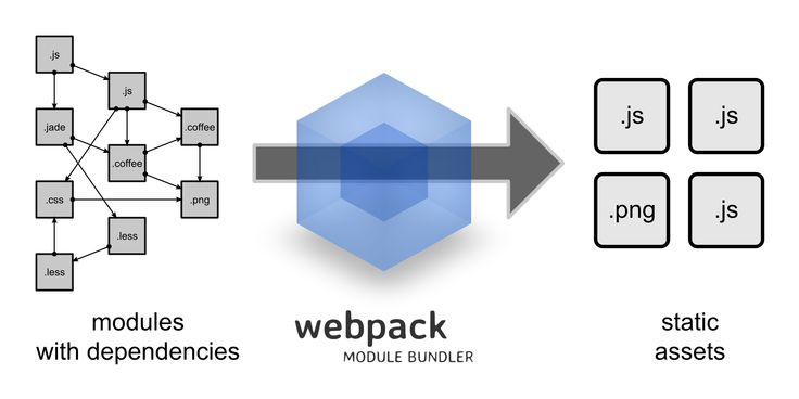 Getting to know Webpack