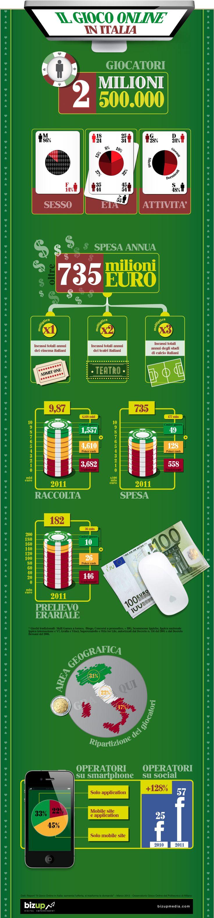 Infografica gioco online