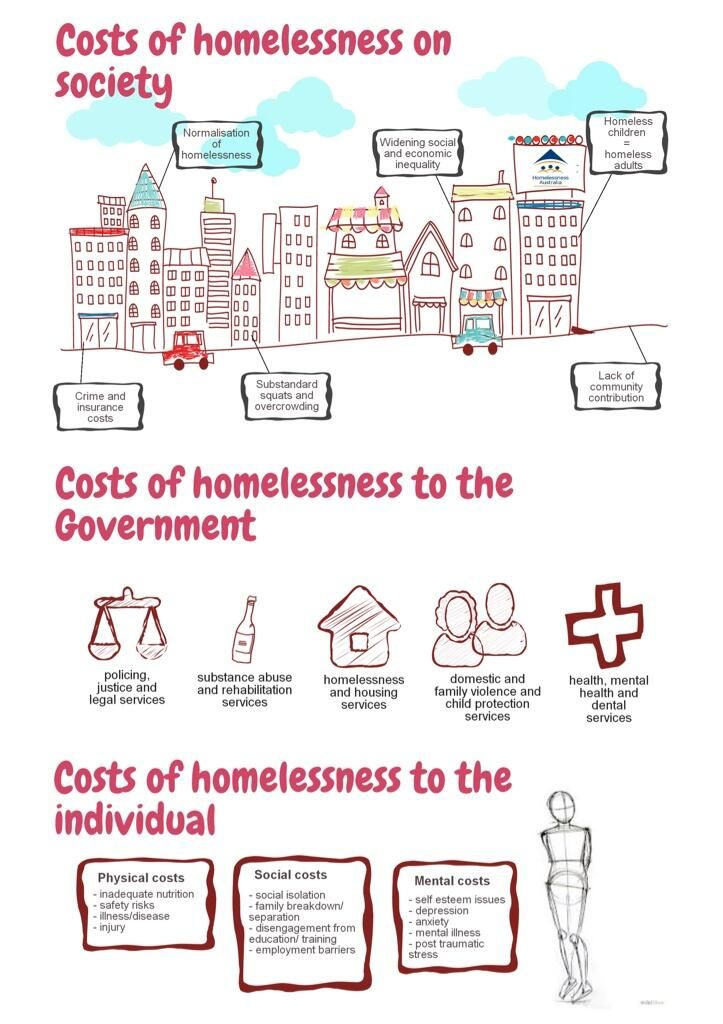 the issue of homelessness A basic primer on some of the hows and whys, solutions and struggles surrounding the conversation on homelessness.