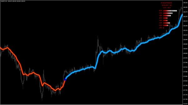 For Metatrader 4all Pairs All Tf3 Templates Scalptrade