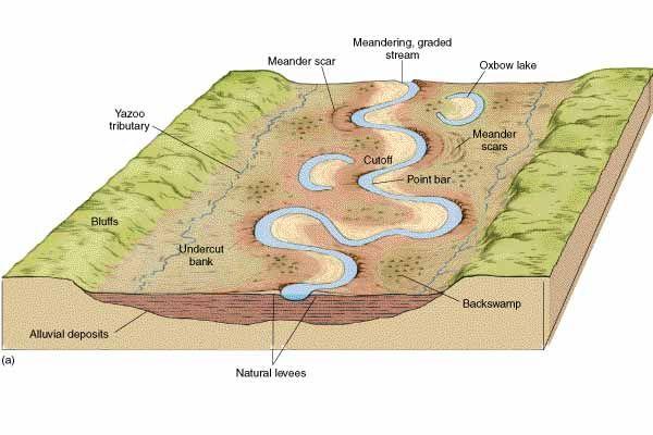 Floodplain deposits time depositing sediment on their for Ocean definition geography