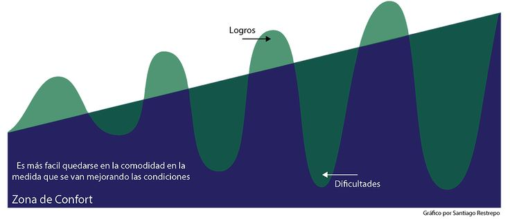 Modelo de zona de confort. Business life. Desarrollo Colombia