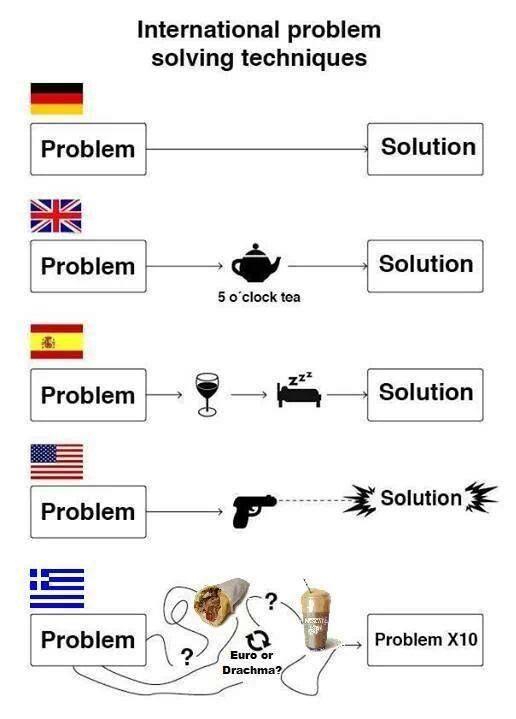International problem solving techniques