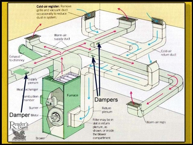 Best 25+ Forced air heating ideas on Pinterest   Radiant ...
