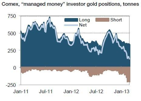 The net long position in Comex Gold is falling.