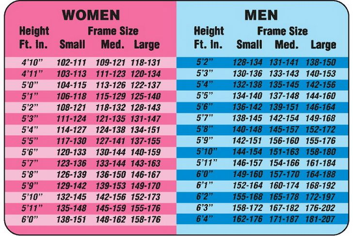 Height to Weight Chart – For Both Men and Woman | DIY ...