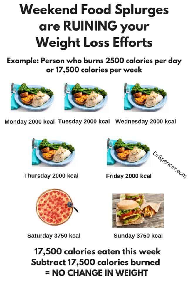 Diät für Homens 2000 Kalorien