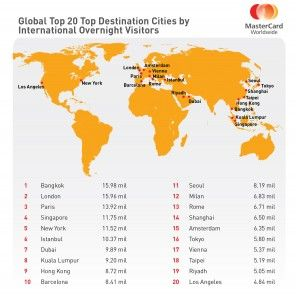 Bangkok Tops The World's 10 Most Visited Cities - Forbes