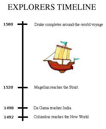 Best Timelines Images On   History Timeline Teaching