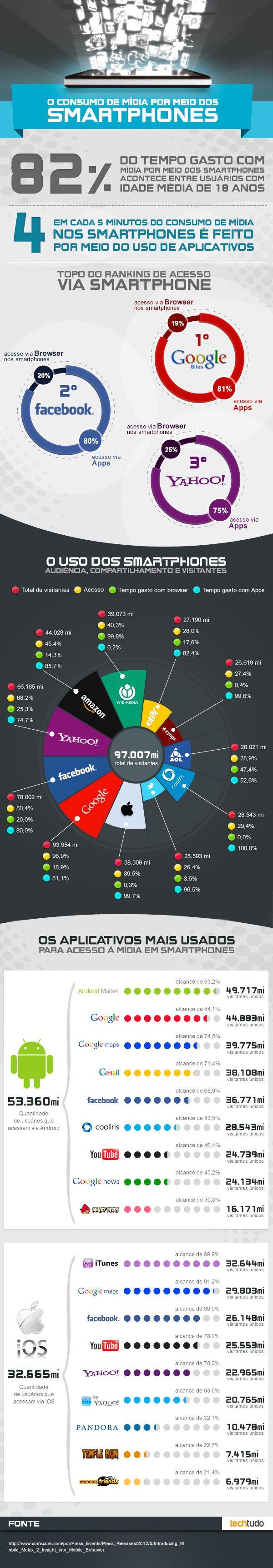 Infográfico Midia social pelo smartphone 2012
