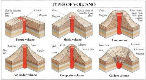 Eruption Junction -- Geology Rocks -- types of volcanoes.