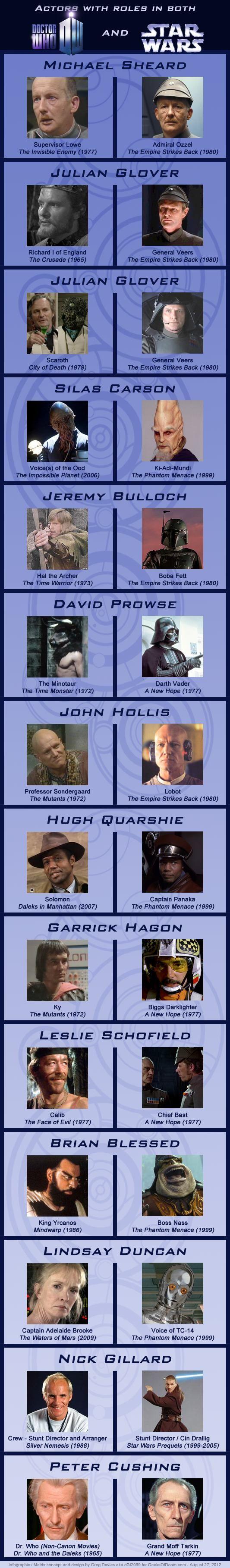 Infographie - Les acteurs qui ont joué dans « Doctor Who » et dans « Star Wars »